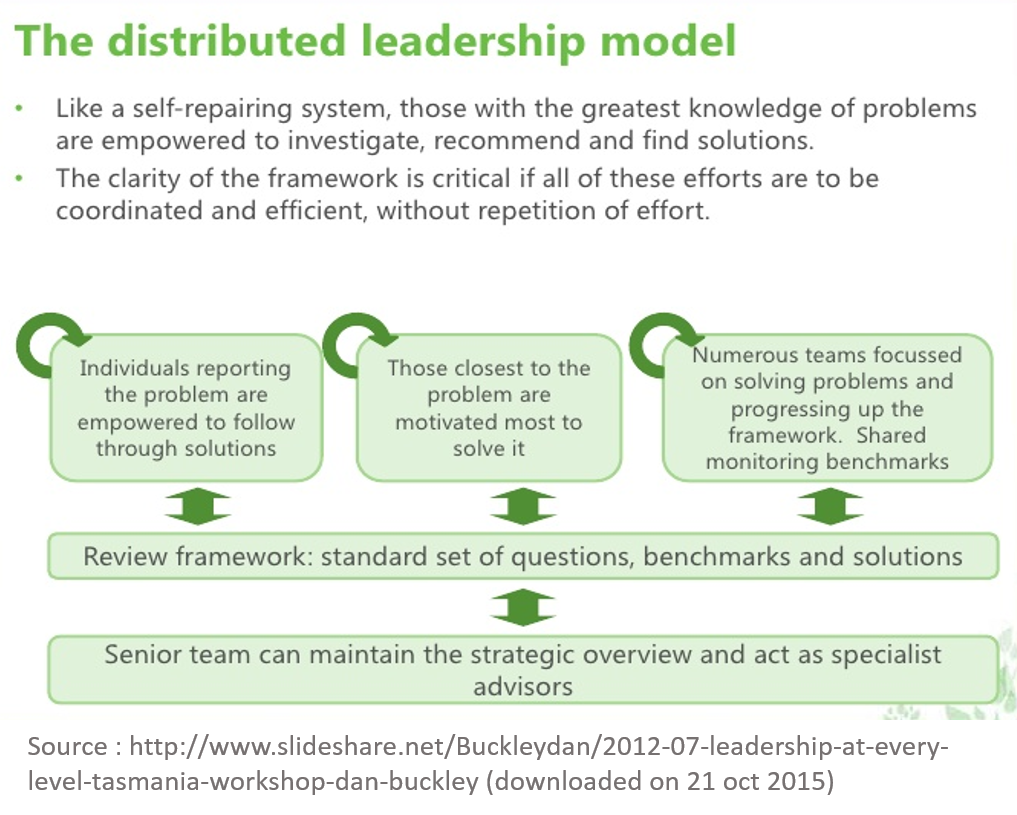 distributed leadership Great leadership is at the heart of every high-quality public school within schools, leadership is most effective when it's distributed among a team of individuals.