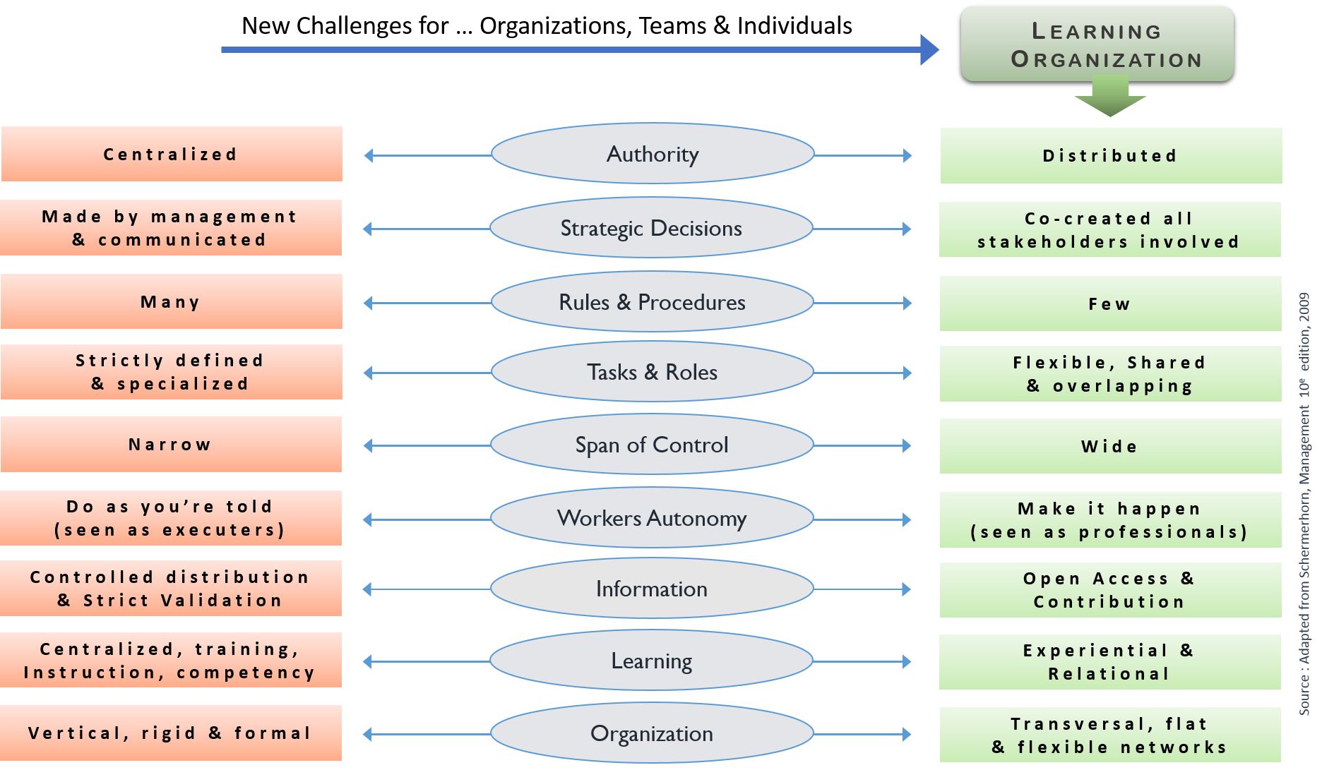 learning in a mechanistic organization A mechanistic organization is an organizational structure that is characterized by high specialization, rigid departmentalization, narrow spans of control, high formalization, a limited information.